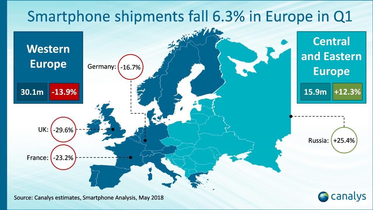 Canalys Analyse des europäischen Smartphone Marktes im 1. Quartal 2018